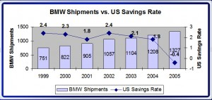 BMW Shipments vs. Savings Rate